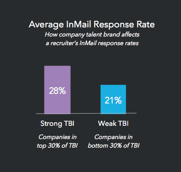 inmail-response-rates-are-higher-with-a-stronger-talent-brand