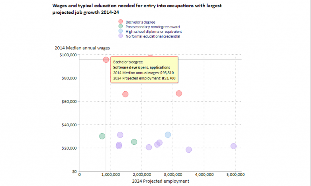 wage and education chart bureau of labor statistics