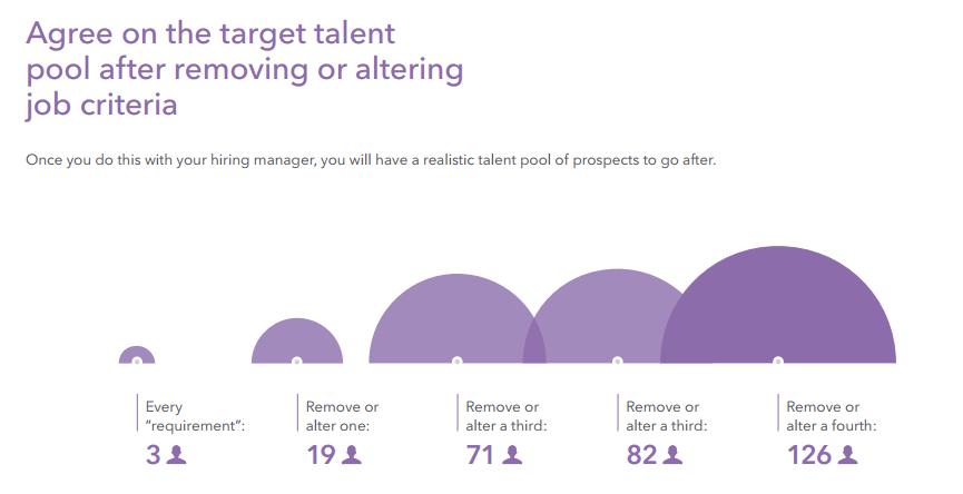 les critères relatifs à la réserve de talents
