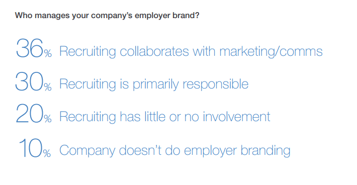 19. Who manages employer brand