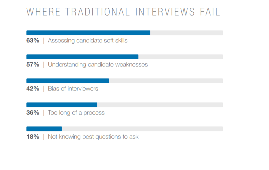 image presenting reasons why traditional interviews fail and lead to tech recruitment sins