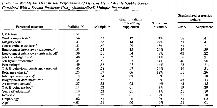 The work sample test is validated in The Validity and Utility of Selection Methods in Personnel Psychology: Practical and Theoretical Implications of 85 Years of Research Findings""