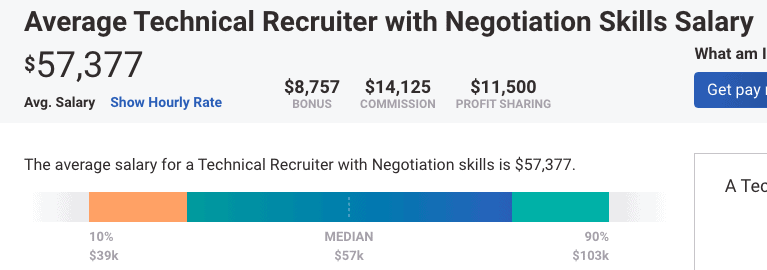 Average technical recruiter with negotiation skills salary