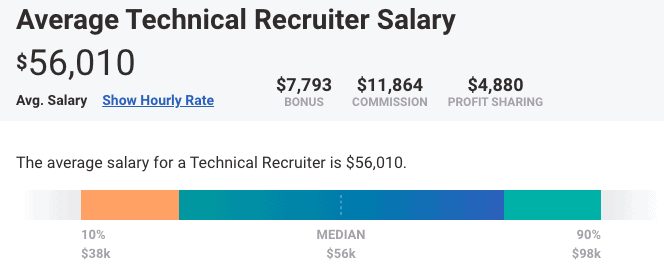 Technical recruiter salary