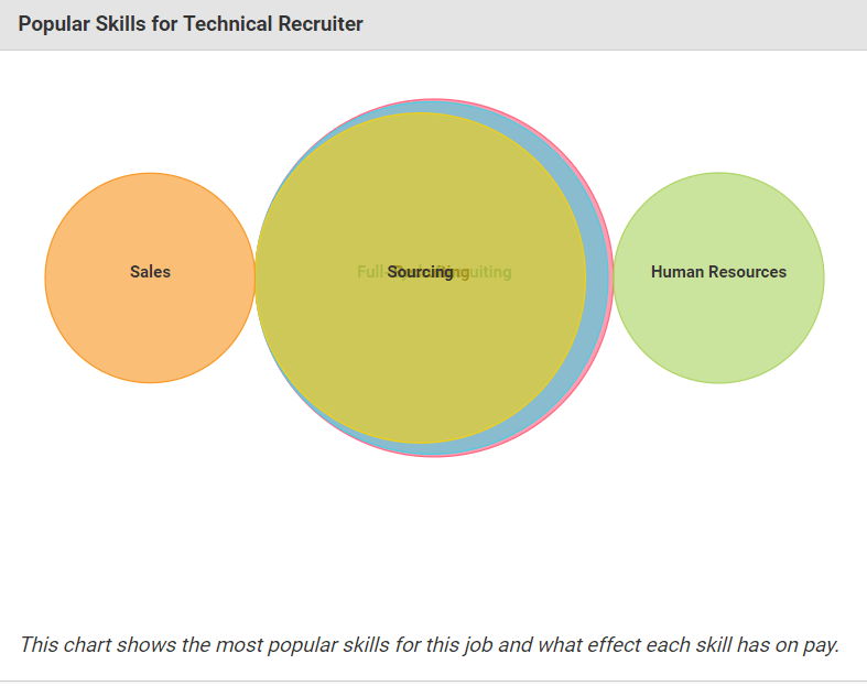 technical recruiter salary skills