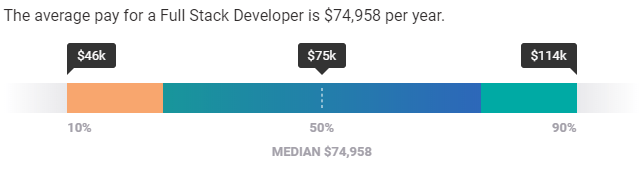 full stack developer salary data from PyScale