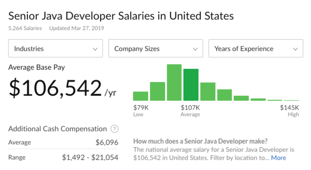 A senior Java developer salary in United States Glassdoor
