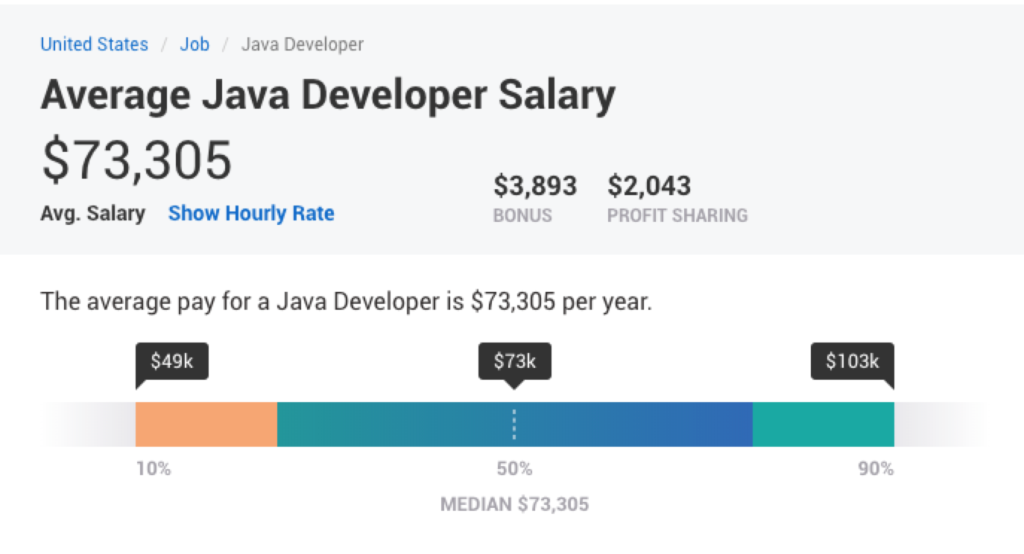An average Java developer salary in United States Payscale