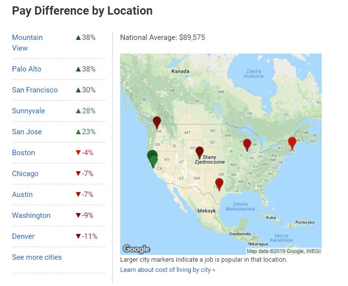 Salario medio de los desarrolladores de Python por ubicación