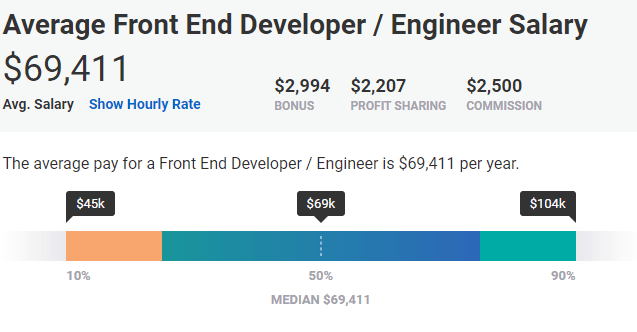 Frontend Developer Average Salary From Junior To Senior Level