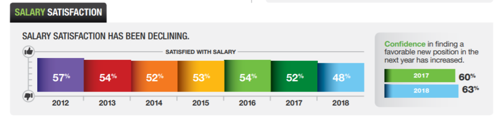 recruitment and employee retention in tech strategies salary satisfaction