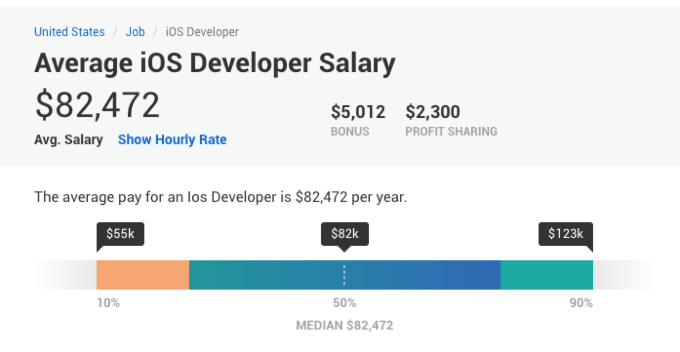 average iOS developer salary PayScale