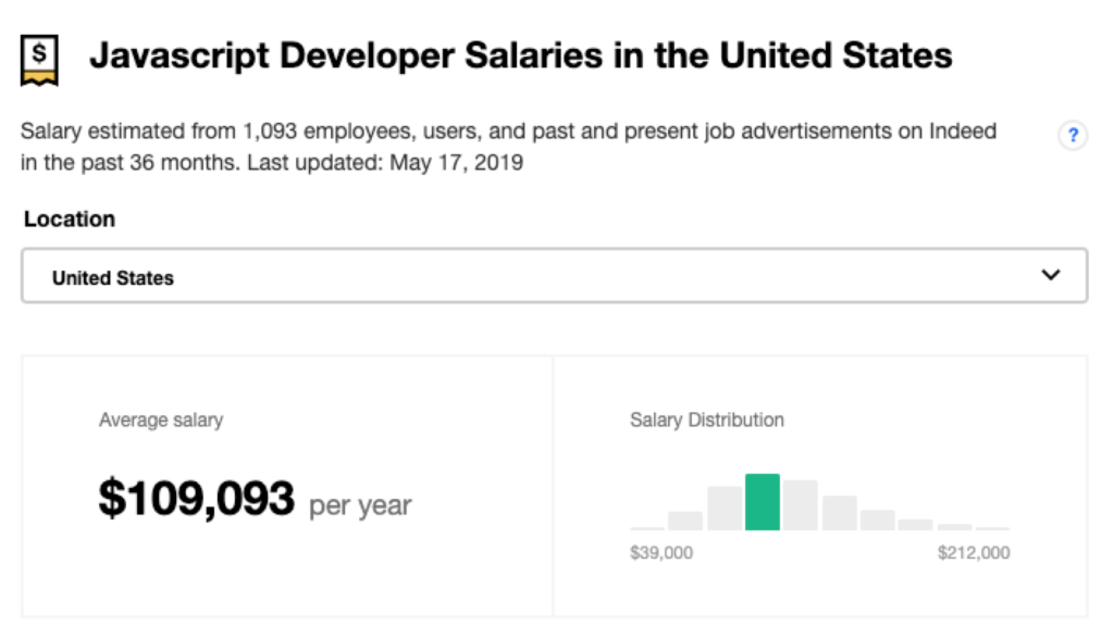 Average JavaScript developer salary in the United States Indeed