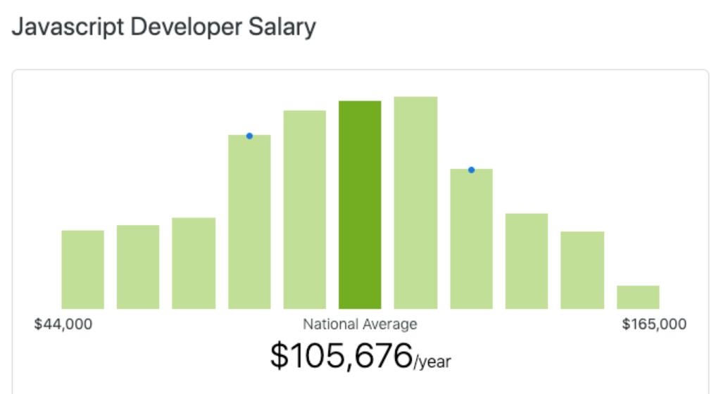 Average JavaScript developer salary in the United States ZipRecruiter