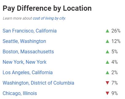 salario de los científicos de datos por ubicación