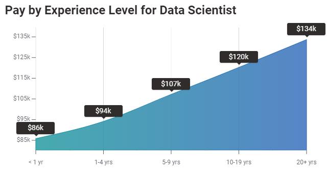 salario de un científico de datos por experiencia