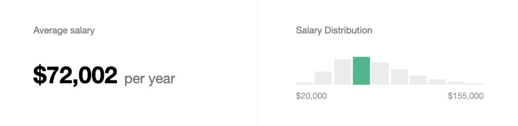 en effet, les données salariales des développeurs web