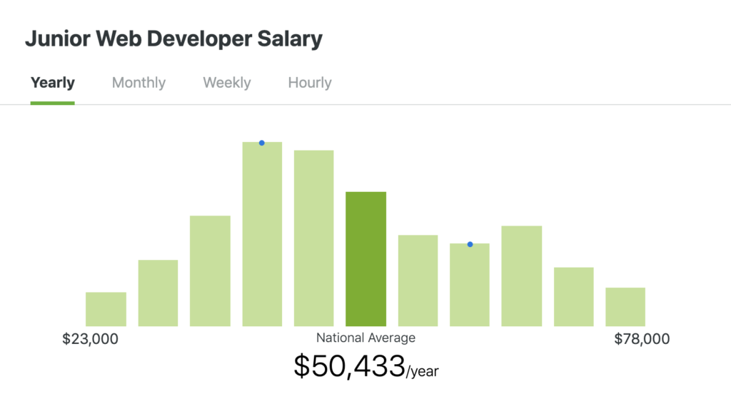 junior web developer salary