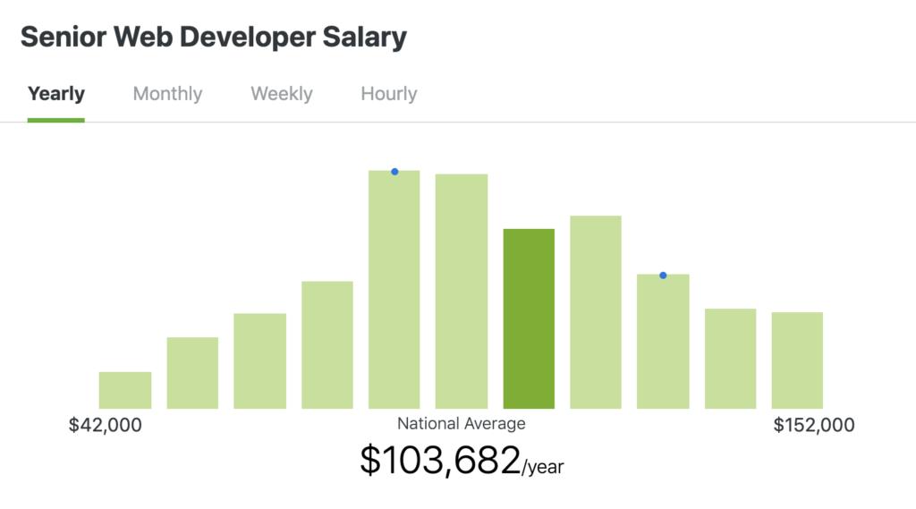 salaire de développeur web senior