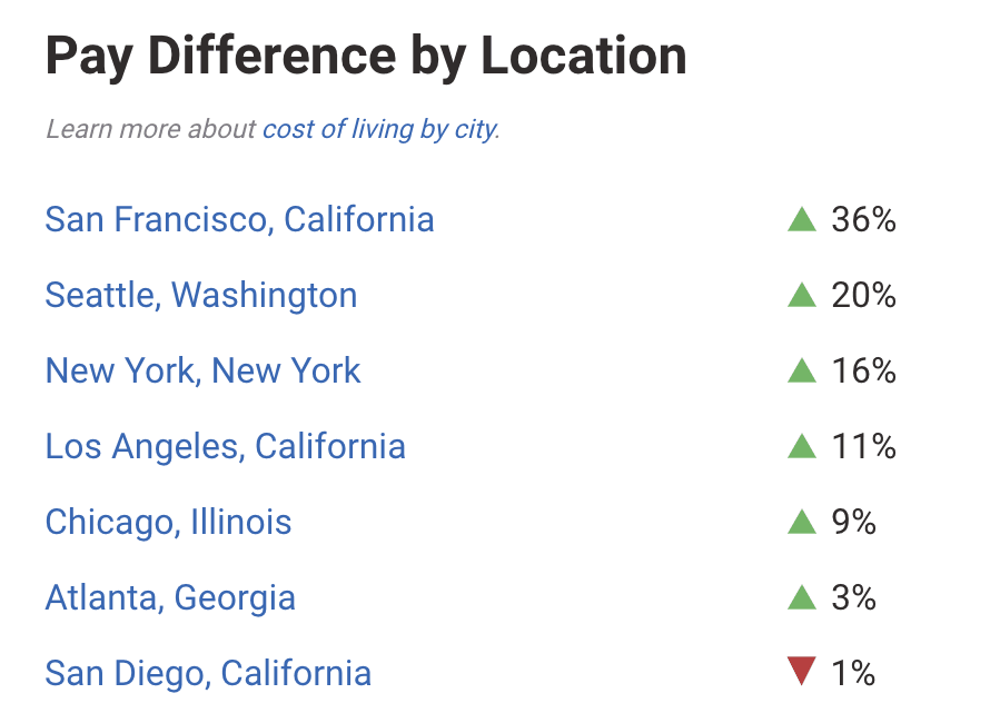 web developer salary by location