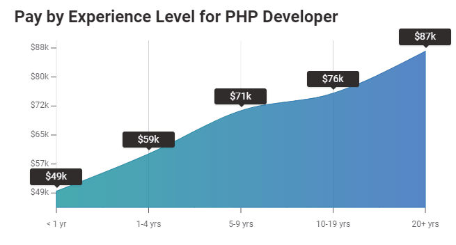 PHP developer salary by experience