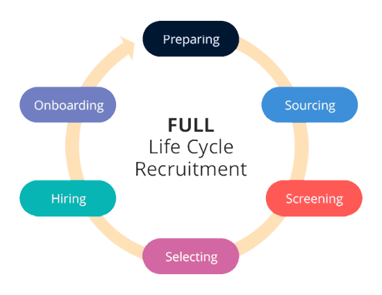 full life cycle recruitng
