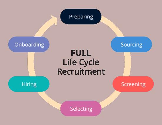 recrutement tout au long du cycle de vie