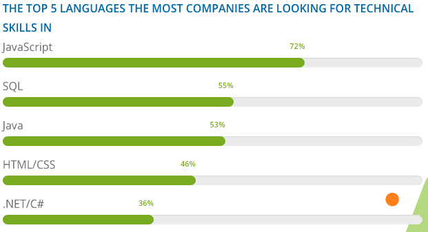 The top 5 languages the most companies are looking for technical skills in