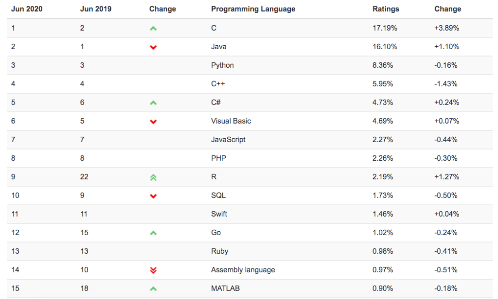 TIOBE coding languages list