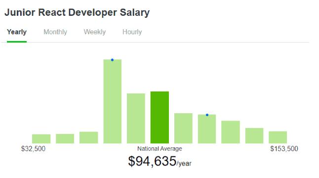 Junior React Developer Salary