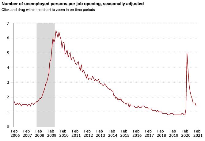 Desempleados por puesto de trabajo